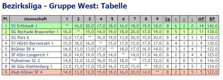 2019 05 12 Tabelle
